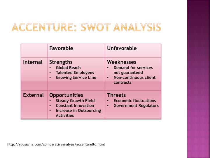 swot analysis of accenture One of the top consulting firms in the world, the swot analysis of accenture proves why accenture has more strengths then weaknesses or threats in terms of revenue.