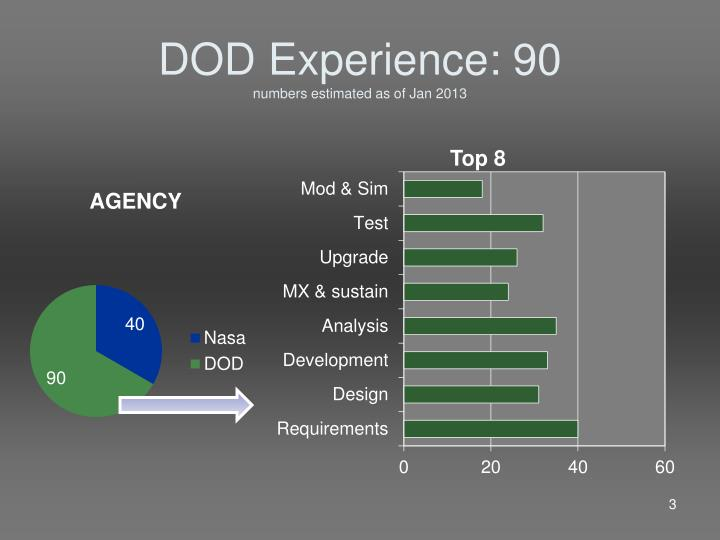 Dod experience 90 numbers estimated as of jan 2013