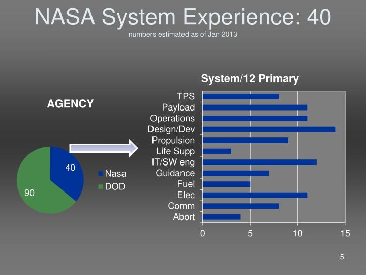 NASA System Experience: 40