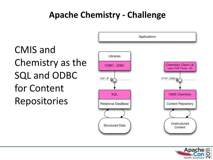 Apache Chemistry - Challenge