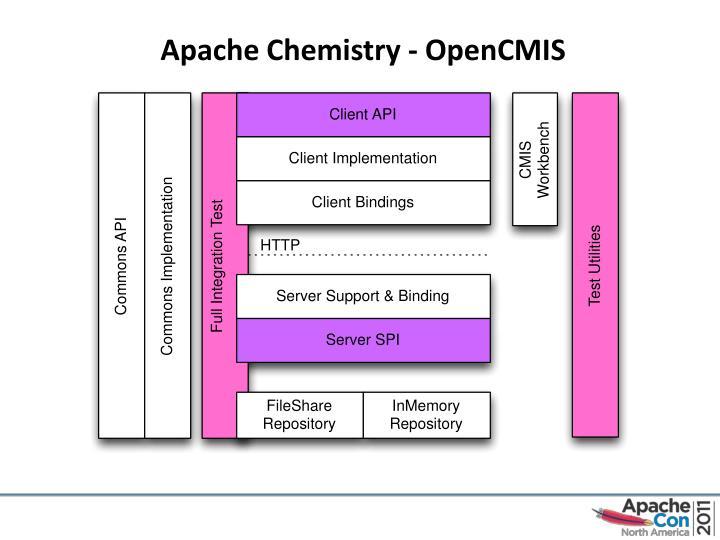 Apache Chemistry -
