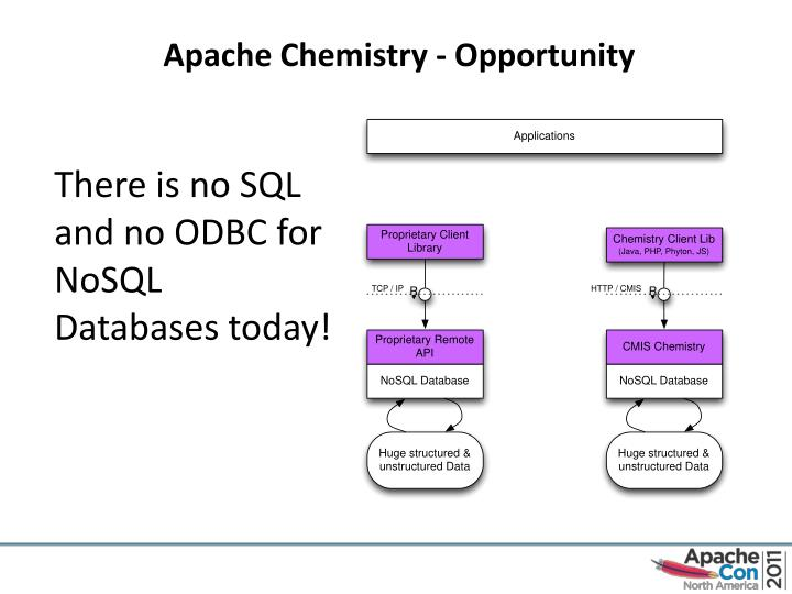 Apache Chemistry - Opportunity