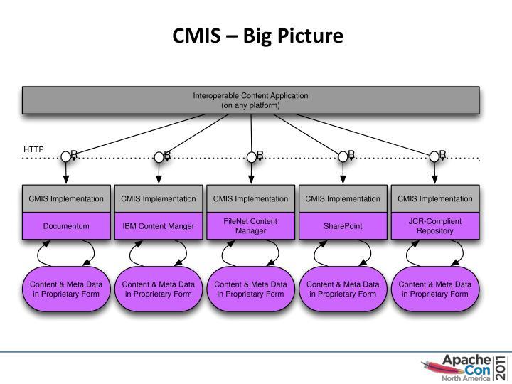 CMIS – Big Picture
