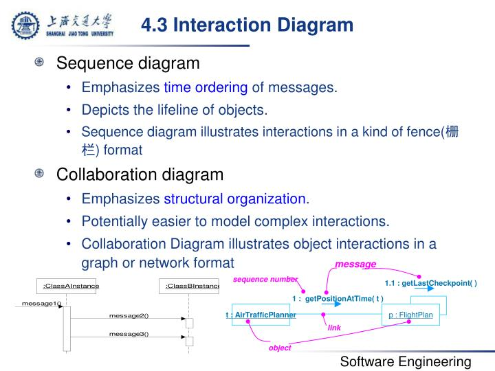4.3 Interaction Diagram