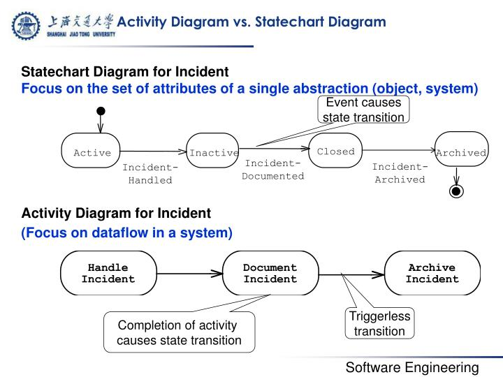 Activity Diagram vs.