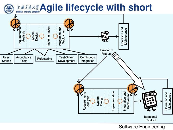 Agile lifecycle with short cycles