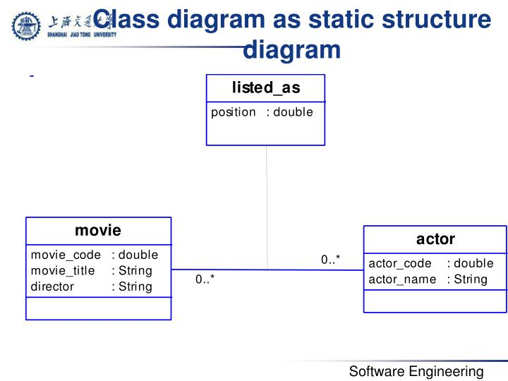 Class diagram as static structure diagram