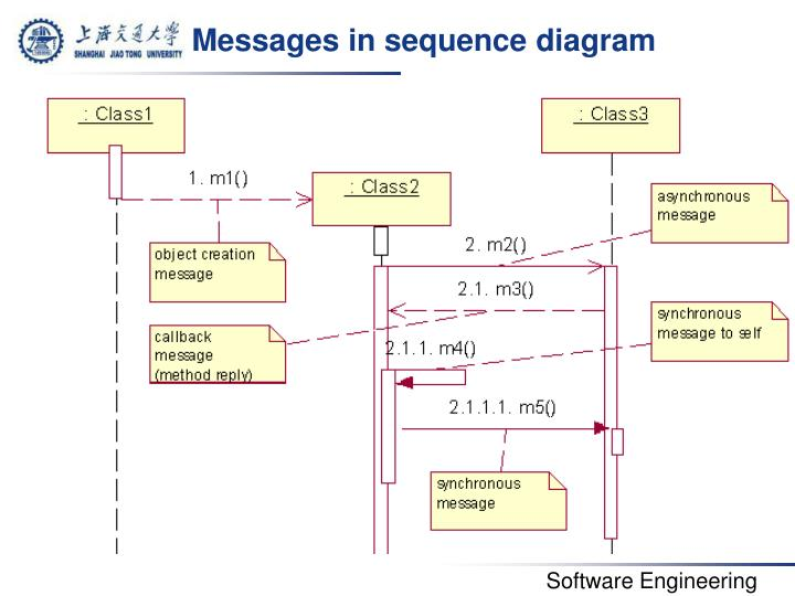 Messages in sequence diagram