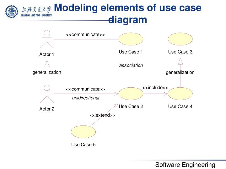 Modeling elements of use case diagram