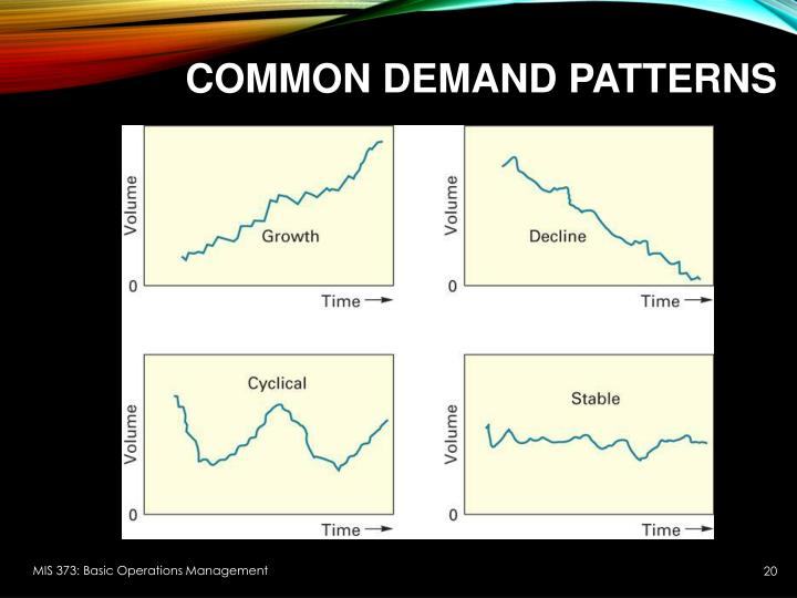 Common demand patterns