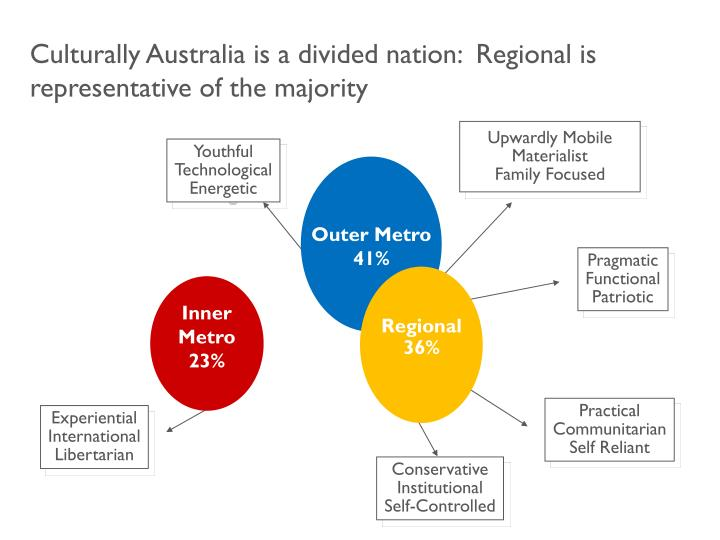 Culturally Australia is a divided nation:  Regional is representative of the majority