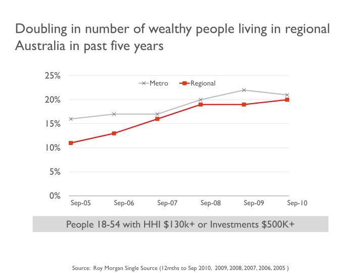 Doubling in number of wealthy people living in regional Australia in past five years