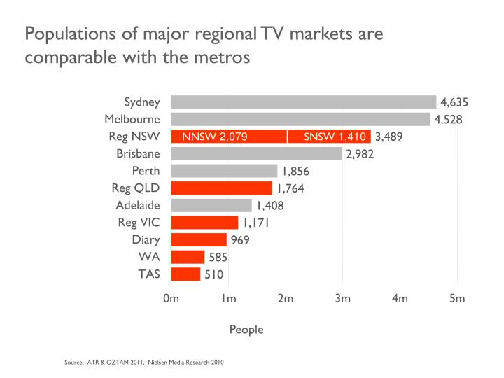 Populations of major regional TV markets are comparable with the metros