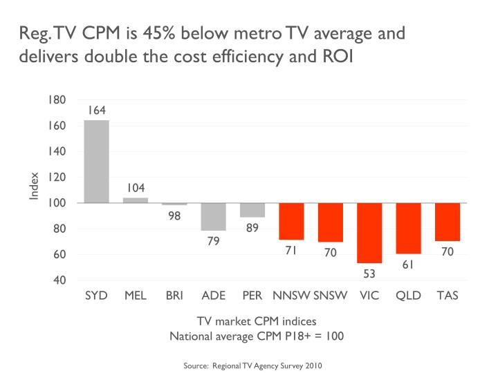 Reg. TV CPM is 45% below metro TV average and delivers double the cost efficiency and ROI