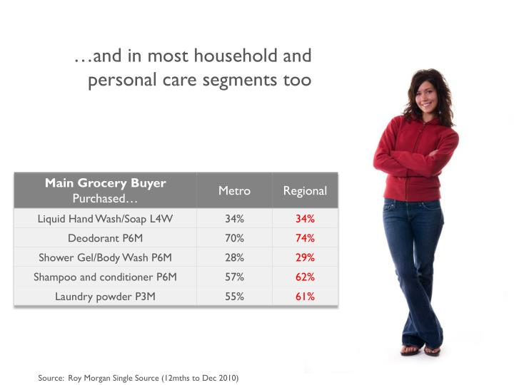 …and in most household and personal care segments too