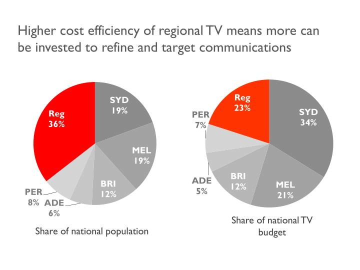 Higher cost efficiency of regional TV means more can be invested to refine and target communications