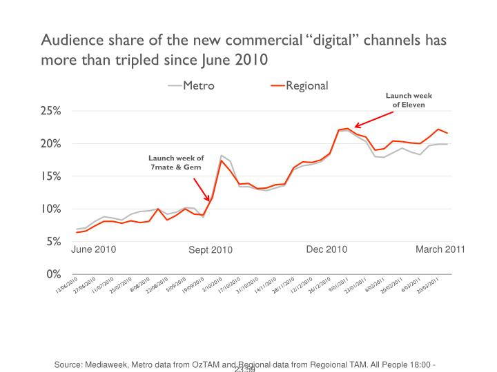 """Audience share of the new commercial """"digital"""" channels has more than tripled since June 2010"""