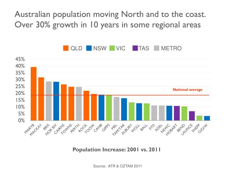 Australian population moving North and to the coast.