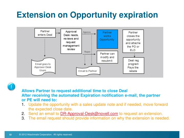 Extension on Opportunity expiration