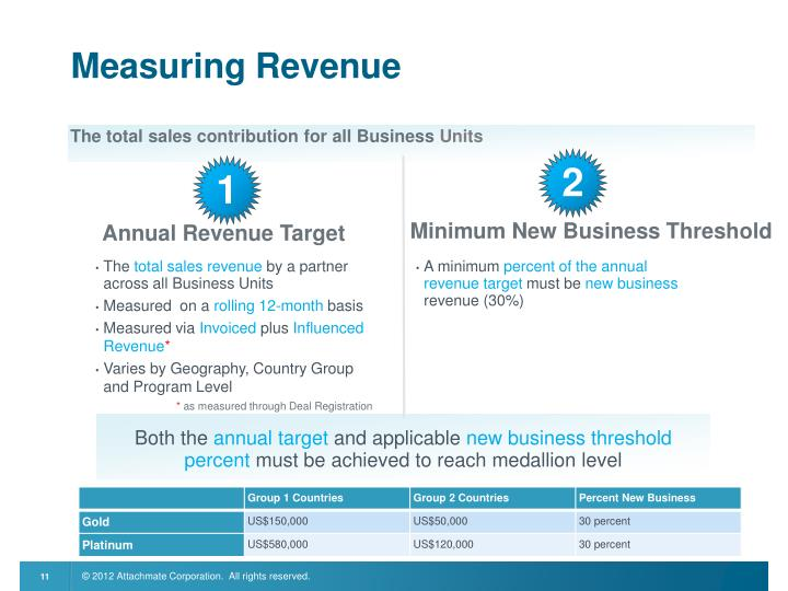 Measuring Revenue