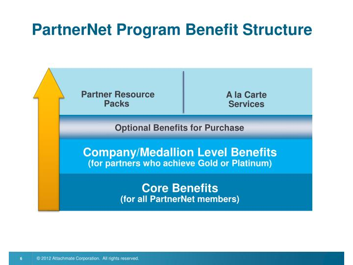 PartnerNet Program Benefit Structure