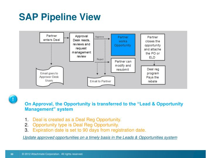 SAP Pipeline View