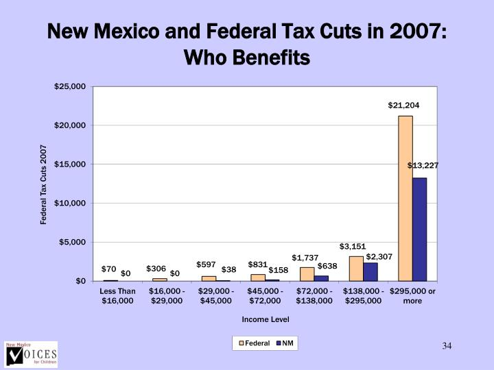 New Mexico and Federal Tax Cuts in 2007: