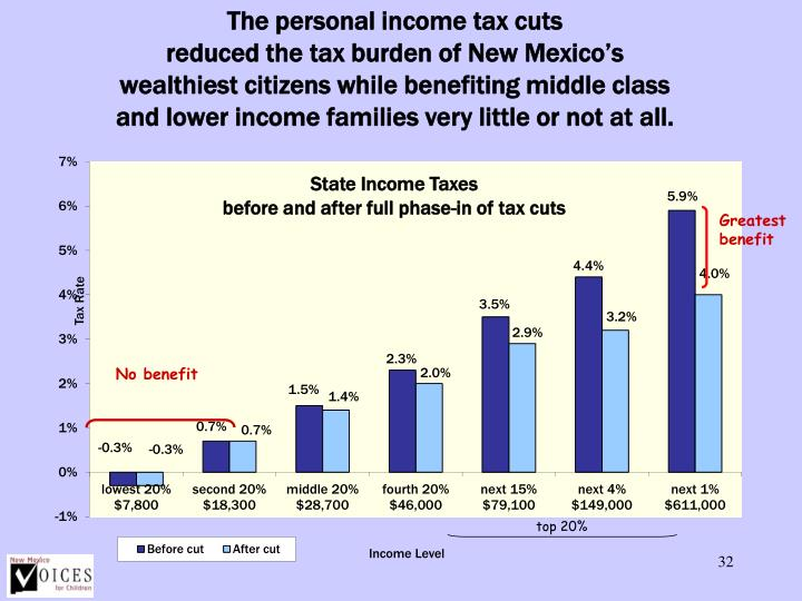 The personal income tax cuts