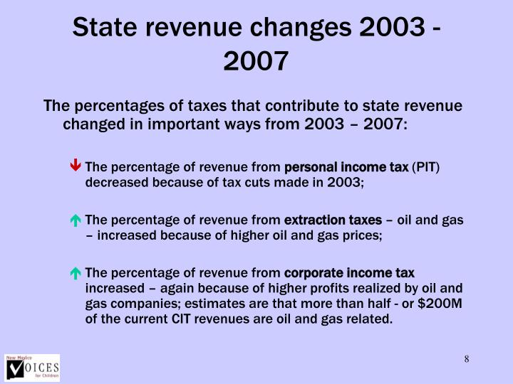 State revenue changes 2003 - 2007