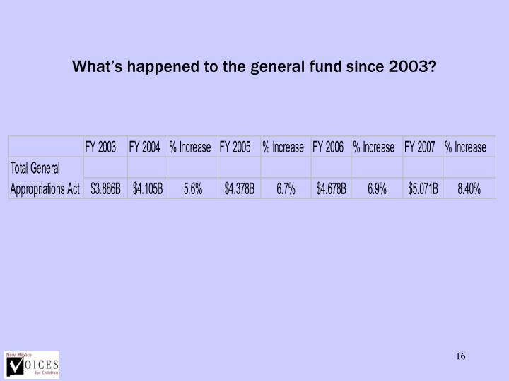 What's happened to the general fund since 2003?