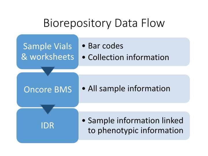 Biorepository