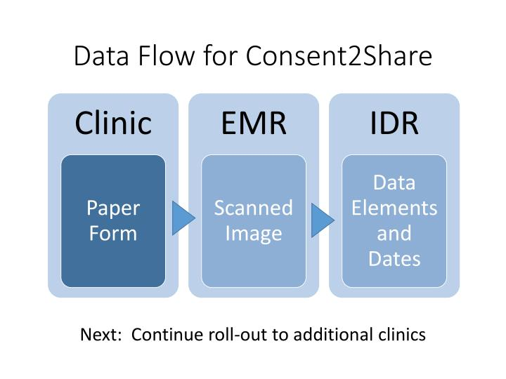 Data Flow for Consent2Share