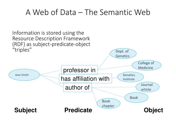A Web of Data – The Semantic Web