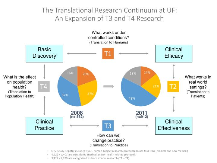 The Translational Research Continuum at UF: