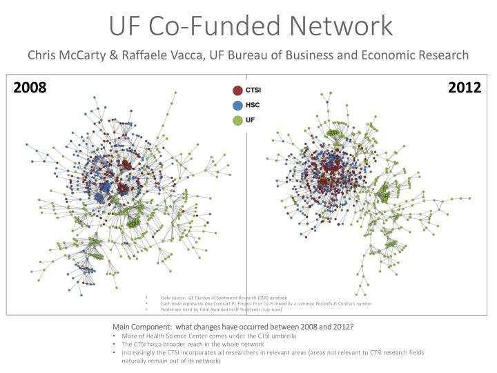 UF Co-Funded Network
