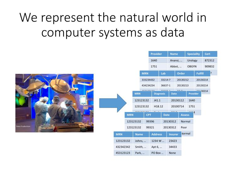 We represent the natural world in computer systems as data
