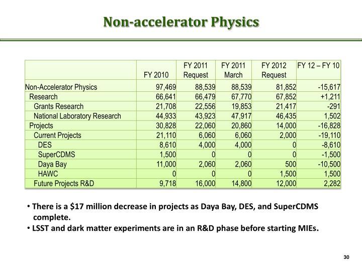 Non-accelerator Physics