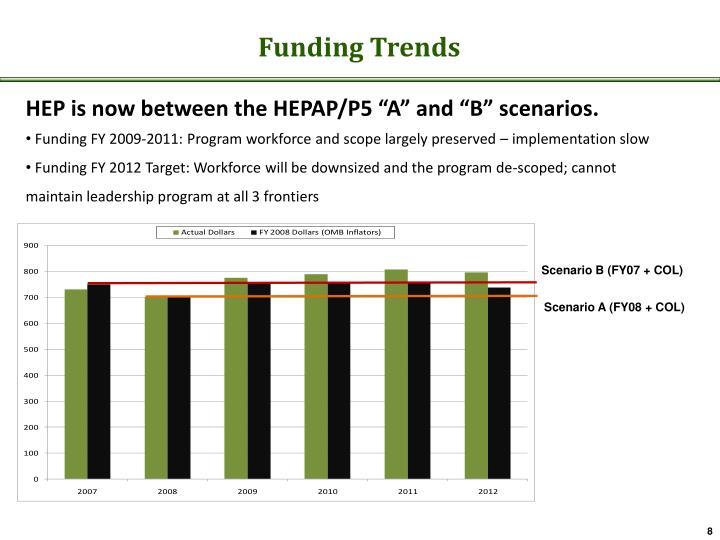 Funding Trends