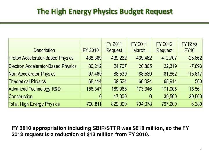 The High Energy Physics Budget Request