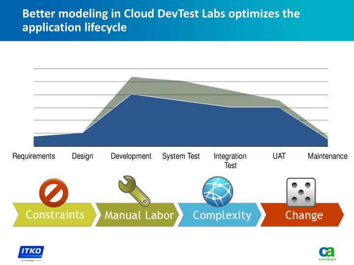Better modeling in Cloud