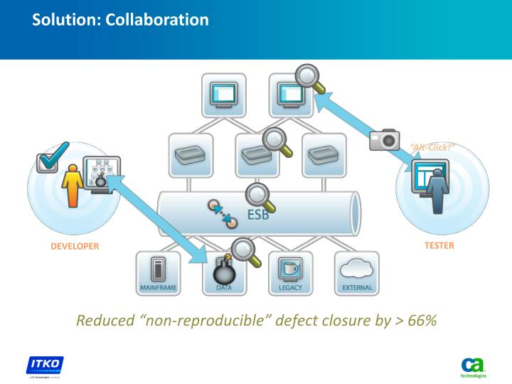 Solution: Collaboration