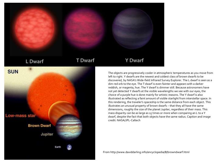The objects are progressively cooler in atmospheric temperatures as you move from left to right. Y dwarfs are the newest and coldest class of brown dwarfs to be discovered, by NASA's Wide-field Infrared Survey Explorer. The L dwarf is seen as a dim red orb to the eye. The T dwarf is even fainter and appears with a darker reddish, or magenta, hue. The Y dwarf is dimmer still. Because astronomers have not yet detected Y dwarfs at the visible wavelengths we see with our eyes, the choice of a purple hue is done mainly for artistic reasons. The Y dwarf is also illustrated as reflecting a faint amount of visible starlight from interstellar space. In this rendering, the traveler's spaceship is the same distance from each object. This illustrates an unusual property of brown dwarfs – that they all have the same dimensions, roughly the size of the planet Jupiter, regardless of their mass. This mass disparity can be as large as 15 times or more when comparing an L to a Y dwarf, despite the fact that both objects have the same radius. Caption and image credit: NASA/JPL-Caltech