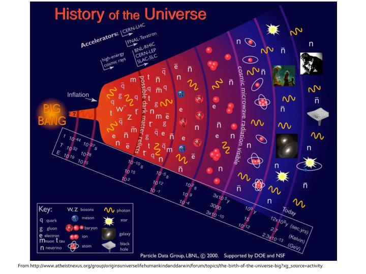 From http://www.atheistnexus.org/group/originsuniverselifehumankindanddarwin/forum/topics/the-birth-of-the-universe-big?xg_source=activity