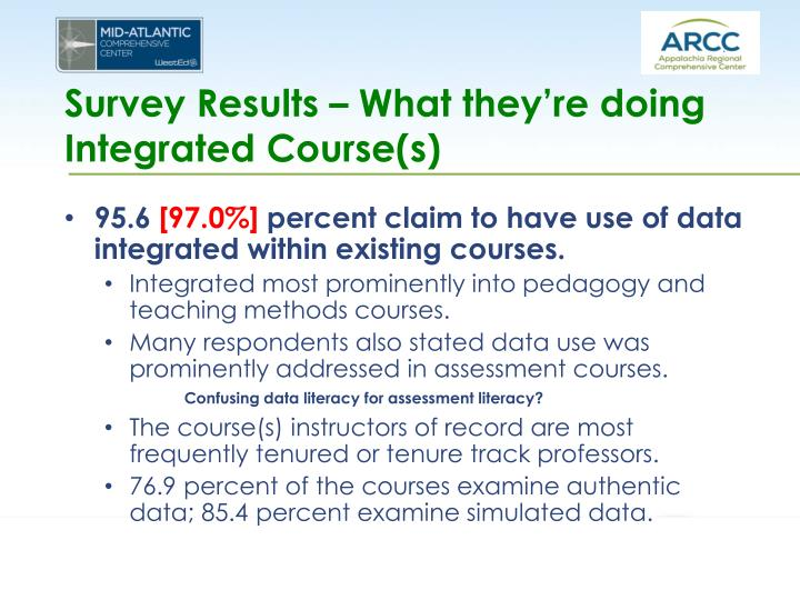 Survey Results – What they're doing