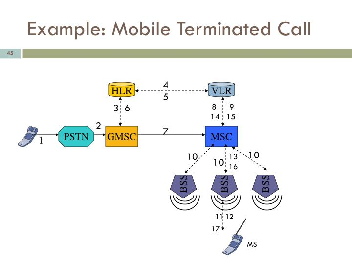 Example: Mobile