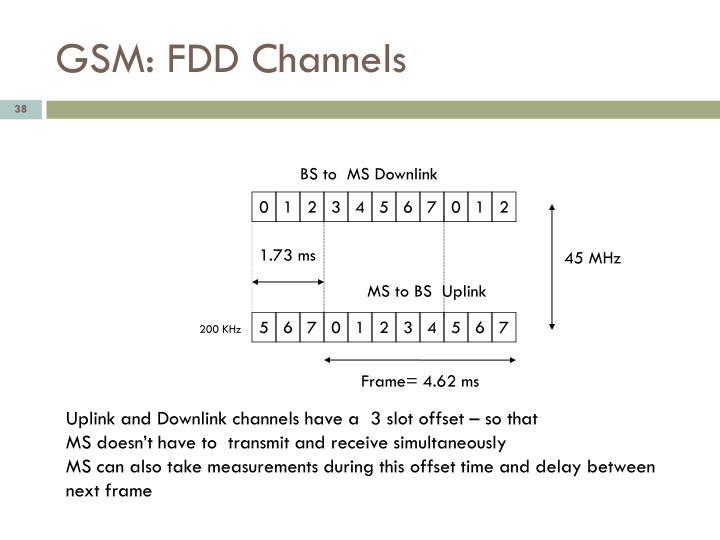 GSM: FDD Channels