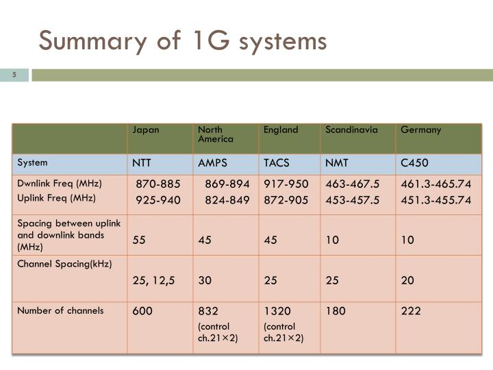Summary of 1G systems