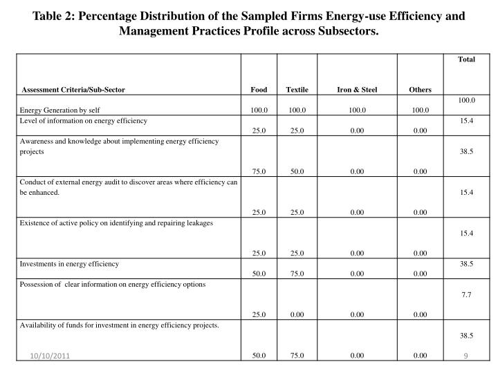 Table 2: Percentage Distribution of the Sampled Firms Energy-use Efficiency and Management Practices Profile across Subsectors.