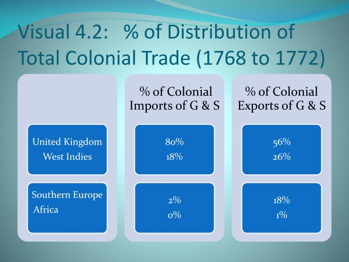 Visual 4.2:   % of Distribution of Total Colonial Trade (1768 to 1772)