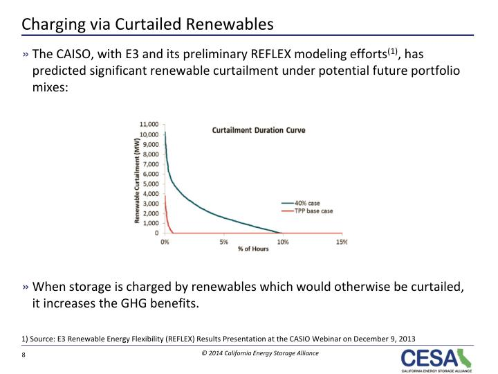 Charging via Curtailed Renewables